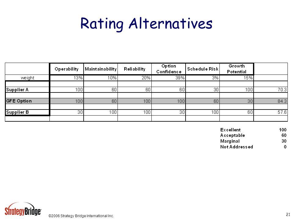 ©2006 Strategy Bridge International Inc. 21 Rating Alternatives