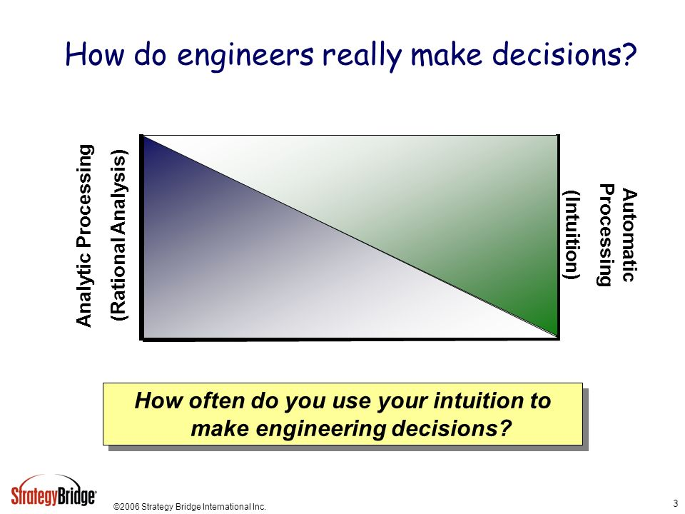 ©2006 Strategy Bridge International Inc. 3 How do engineers really make decisions? Analytic Processing (Rational Analysis) Automatic Processing (Intui