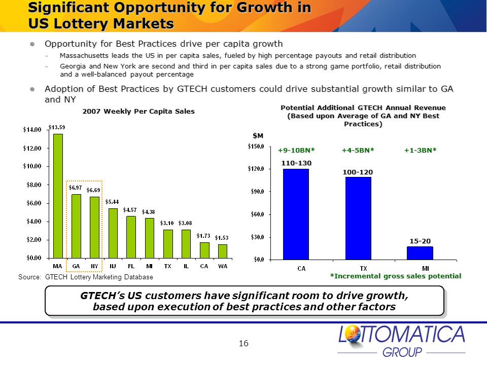 16 Significant Opportunity for Growth in US Lottery Markets Opportunity for Best Practices drive per capita growth Opportunity for Best Practices driv