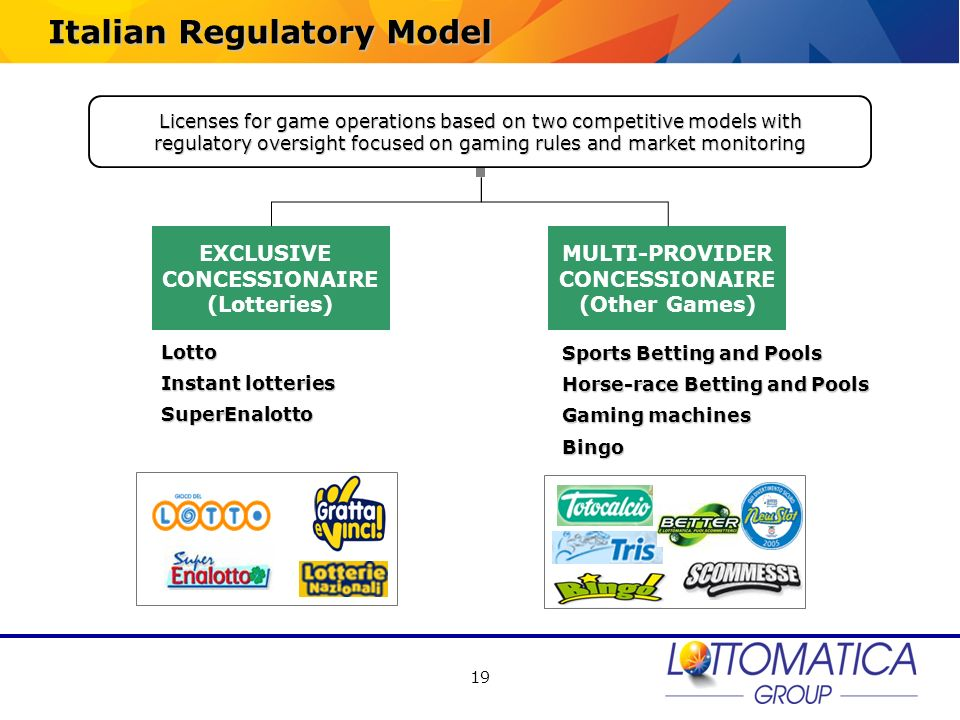 19 Italian Regulatory Model EXCLUSIVE CONCESSIONAIRE (Lotteries) MULTI-PROVIDER CONCESSIONAIRE (Other Games) Lotto Instant lotteries SuperEnalotto Spo