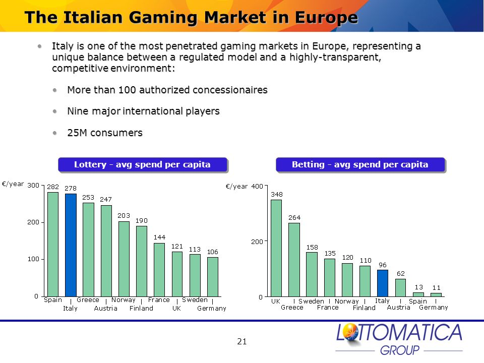 21 The Italian Gaming Market in Europe Italy is one of the most penetrated gaming markets in Europe, representing a unique balance between a regulated