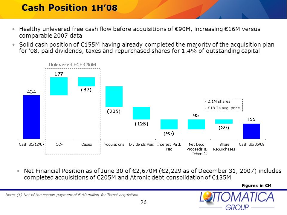26 Cash Position 1H08 Figures in M Note: (1) Net of the escrow payment of 40 million for Totosi acquisition Healthy unlevered free cash flow before ac