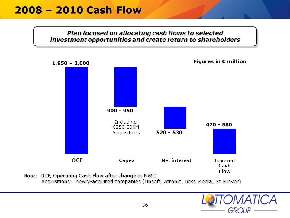 36 2008 – 2010 Cash Flow Figures in million Plan focused on allocating cash flows to selected investment opportunities and create return to shareholde