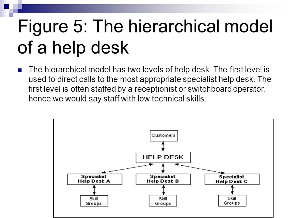 Figure 4: Second example of a help desk based on the basic model The next example, Figure 4, is an example of a help desk that supports both internal