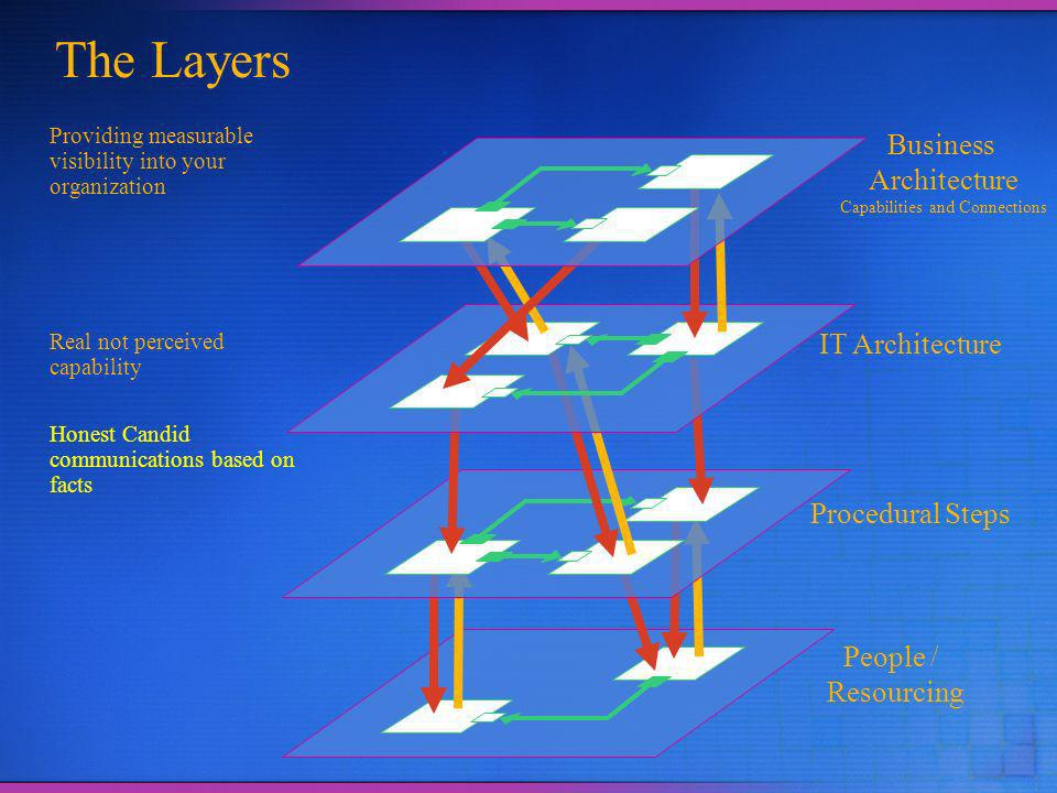 The Layers People / Resourcing IT Architecture Procedural Steps Business Architecture Capabilities and Connections Providing measurable visibility into your organization Real not perceived capability Honest Candid communications based on facts
