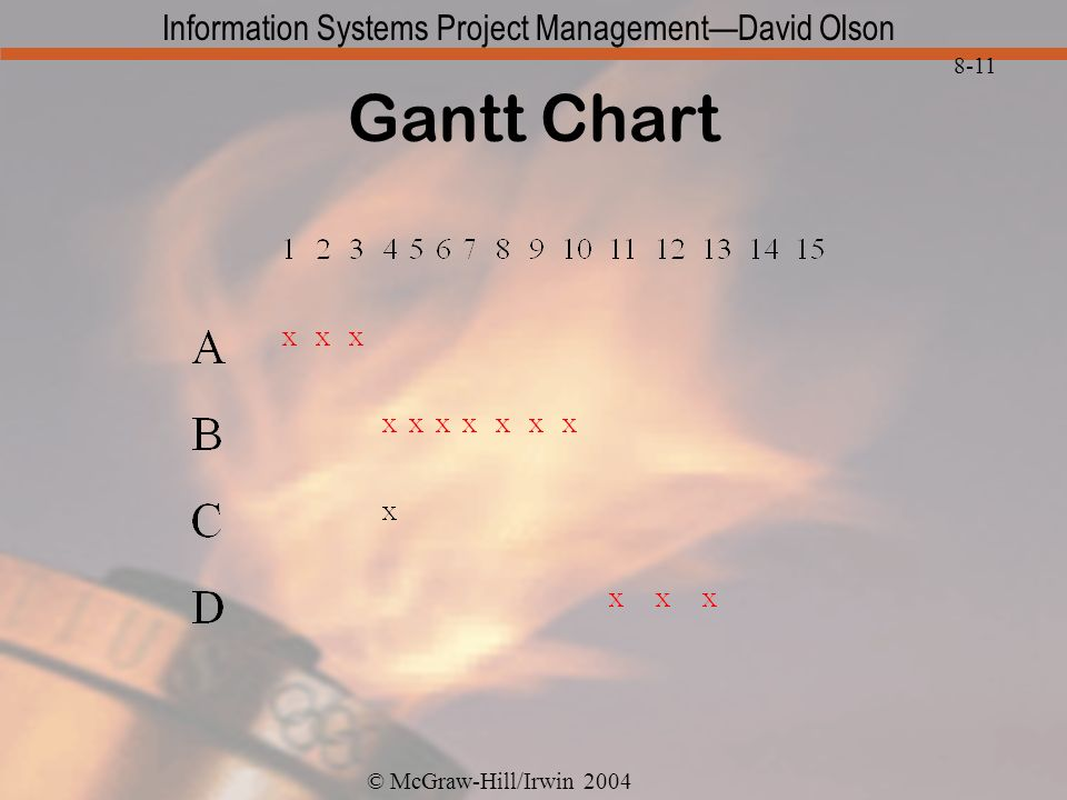 © McGraw-Hill/Irwin 2004 Information Systems Project ManagementDavid Olson 8-11 Gantt Chart