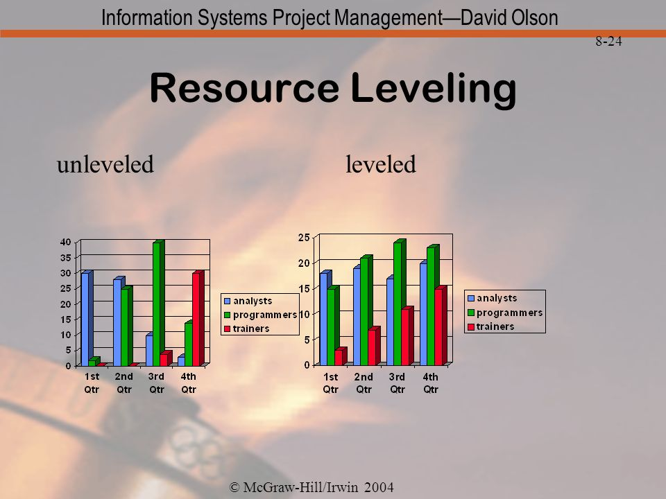 © McGraw-Hill/Irwin 2004 Information Systems Project ManagementDavid Olson 8-24 Resource Leveling unleveledleveled
