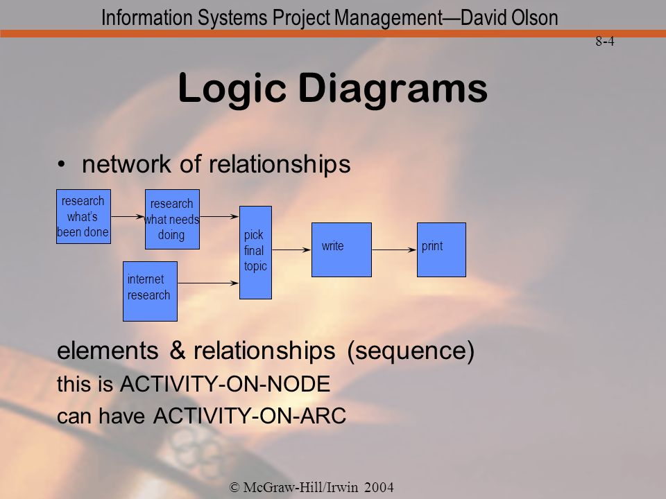© McGraw-Hill/Irwin 2004 Information Systems Project ManagementDavid Olson 8-4 Logic Diagrams network of relationships elements & relationships (sequence) this is ACTIVITY-ON-NODE can have ACTIVITY-ON-ARC research whats been done research what needs doing pick final topic internet research writeprint