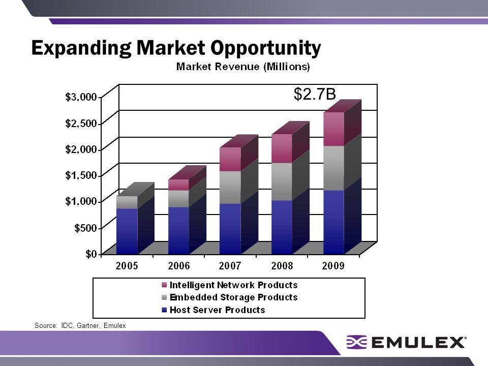 Expanding Market Opportunity $2.7B Source: IDC, Gartner, Emulex