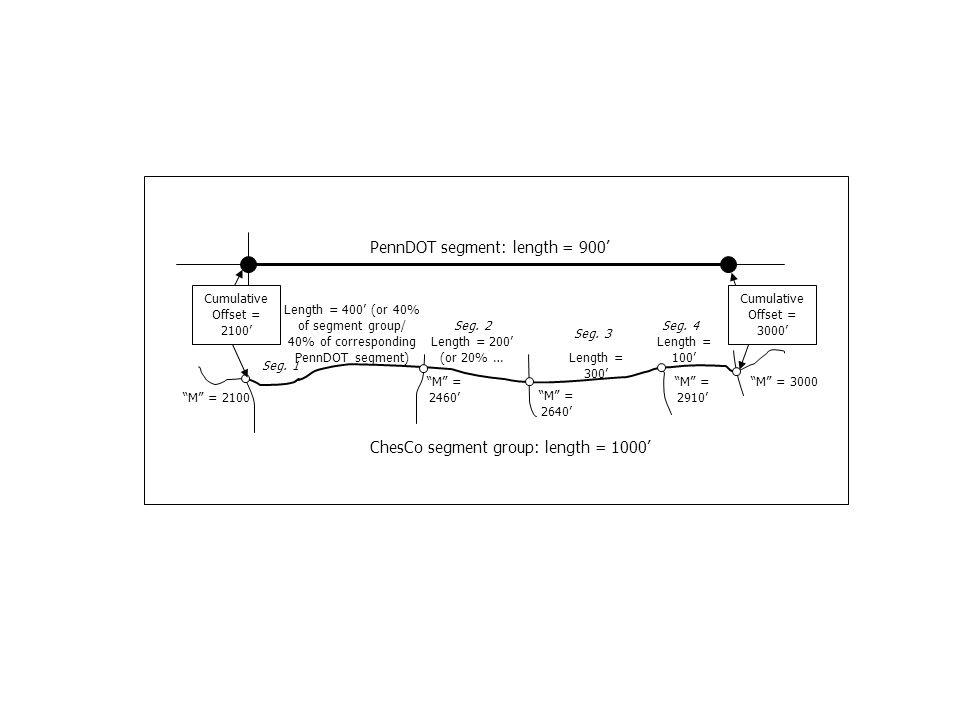 PennDOT segment: length = 900 Cumulative Offset = 2100 Cumulative Offset = 3000 M = 2100 M = 3000 ChesCo segment group: length = 1000 Seg.
