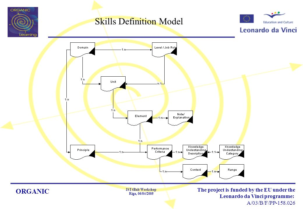 ORGANIC IST4Balt Workshop Riga, 06/04/2005 The project is funded by the EU under the Leonardo da Vinci programme: A/03/B/F/PP-158.026 Skills Definition Model