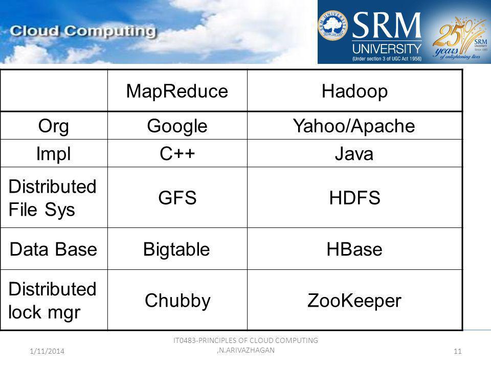 1/11/2014 IT0483-PRINCIPLES OF CLOUD COMPUTING,N.ARIVAZHAGAN 11 MapReduceHadoop OrgGoogleYahoo/Apache ImplC++Java Distributed File Sys GFSHDFS Data Ba