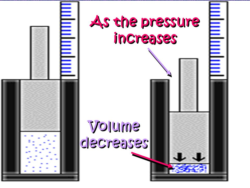 Boyles Law Robert Boyle was among the first to note the relationship between pressure and volume of a gas. He measured the volume of air at different