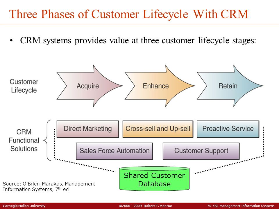 Carnegie Mellon University ©2006 - 2009 Robert T. Monroe 70-451 Management Information Systems Three Phases of Customer Lifecycle With CRM CRM systems