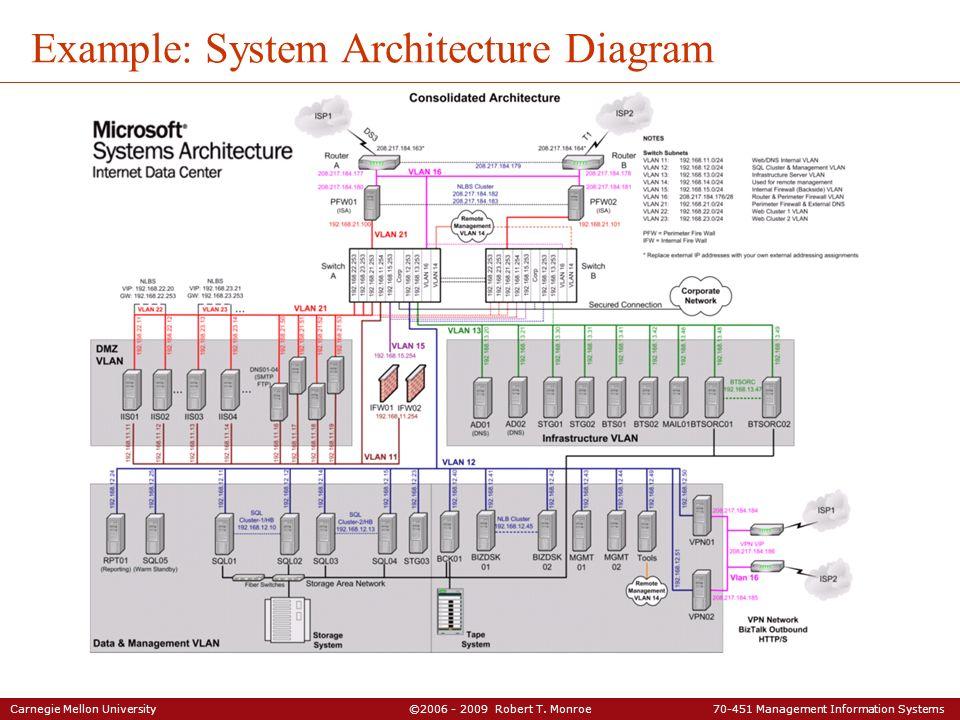 Carnegie Mellon University ©2006 - 2009 Robert T. Monroe 70-451 Management Information Systems Example: System Architecture Diagram