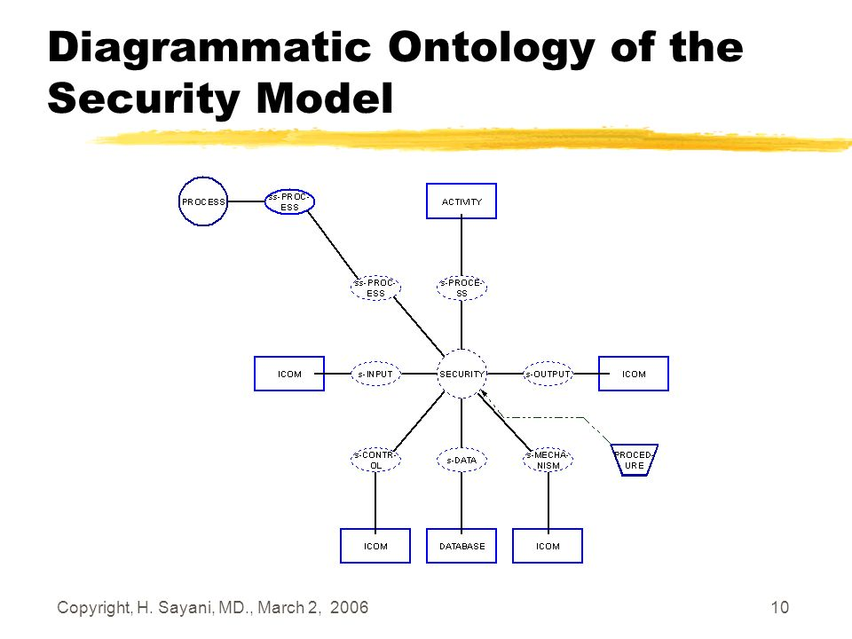 Copyright, H. Sayani, MD., March 2, 2006 10 Diagrammatic Ontology of the Security Model