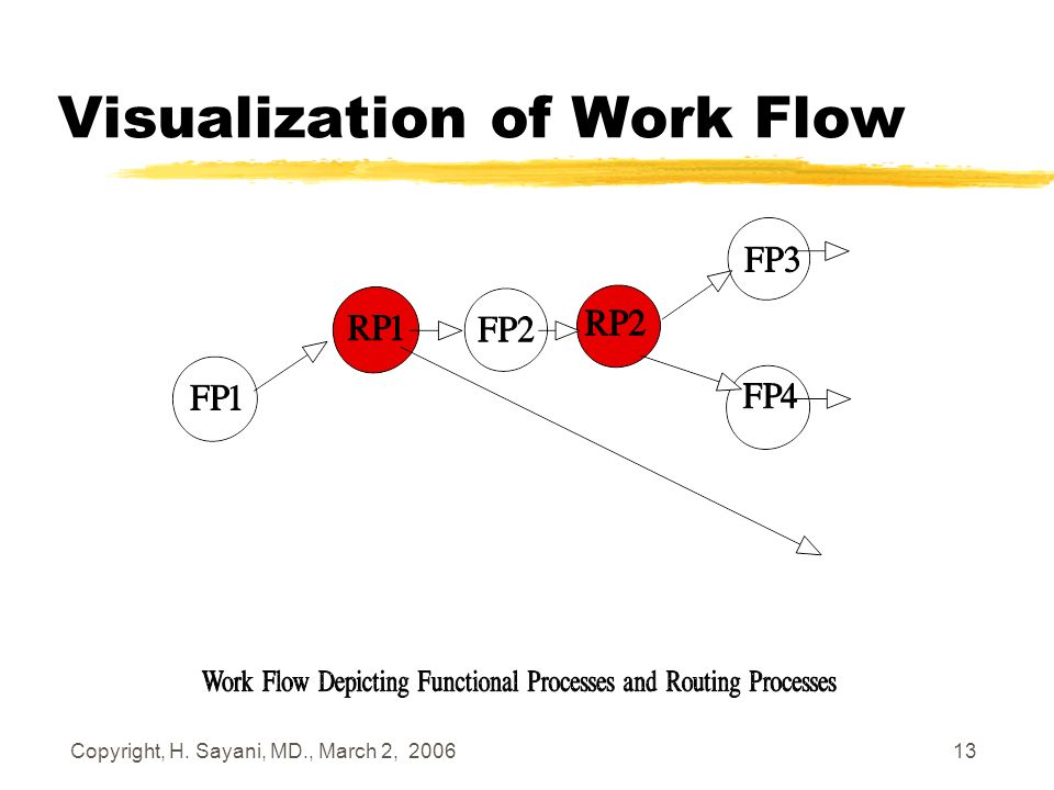 Copyright, H. Sayani, MD., March 2, 2006 13 Visualization of Work Flow