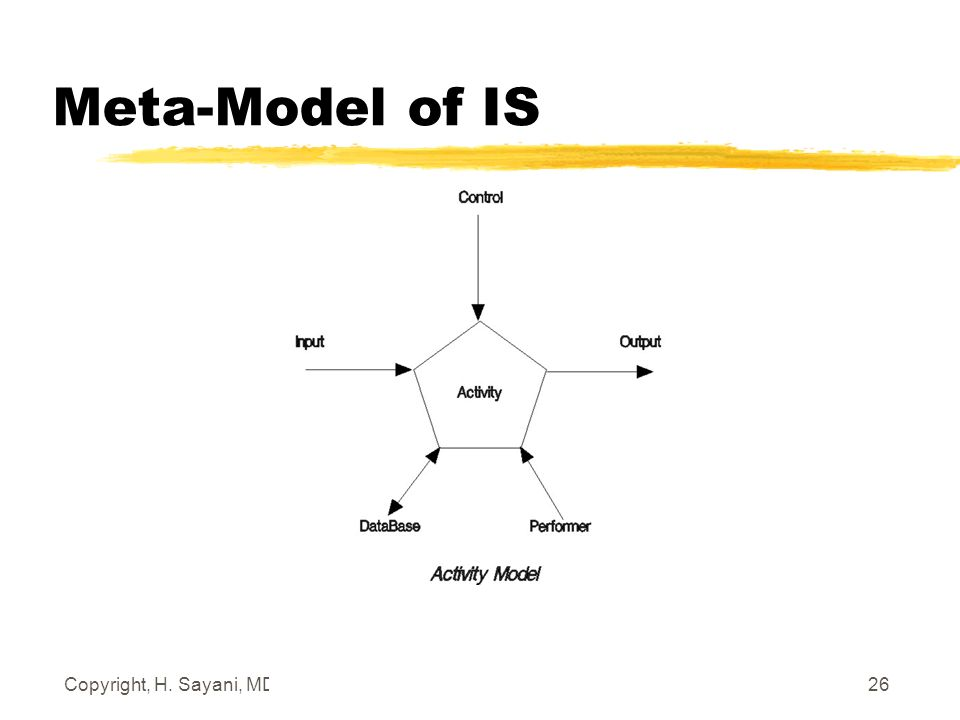 Copyright, H. Sayani, MD., March 2, 2006 26 Meta-Model of IS