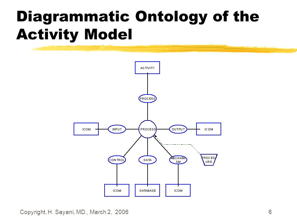 Copyright, H. Sayani, MD., March 2, 2006 6 Diagrammatic Ontology of the Activity Model