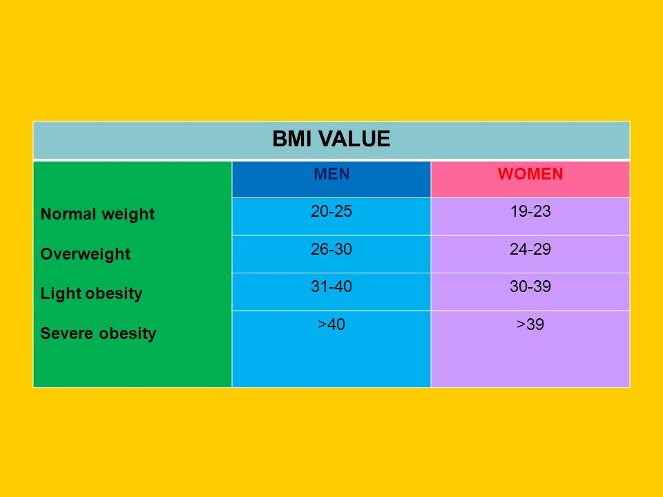 BMI VALUE Normal weight Overweight Light obesity Severe obesity MENWOMEN >40>39