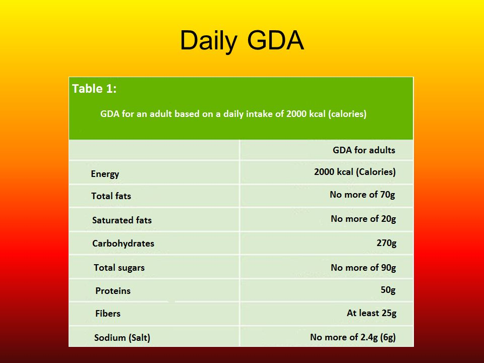 Daily GDA