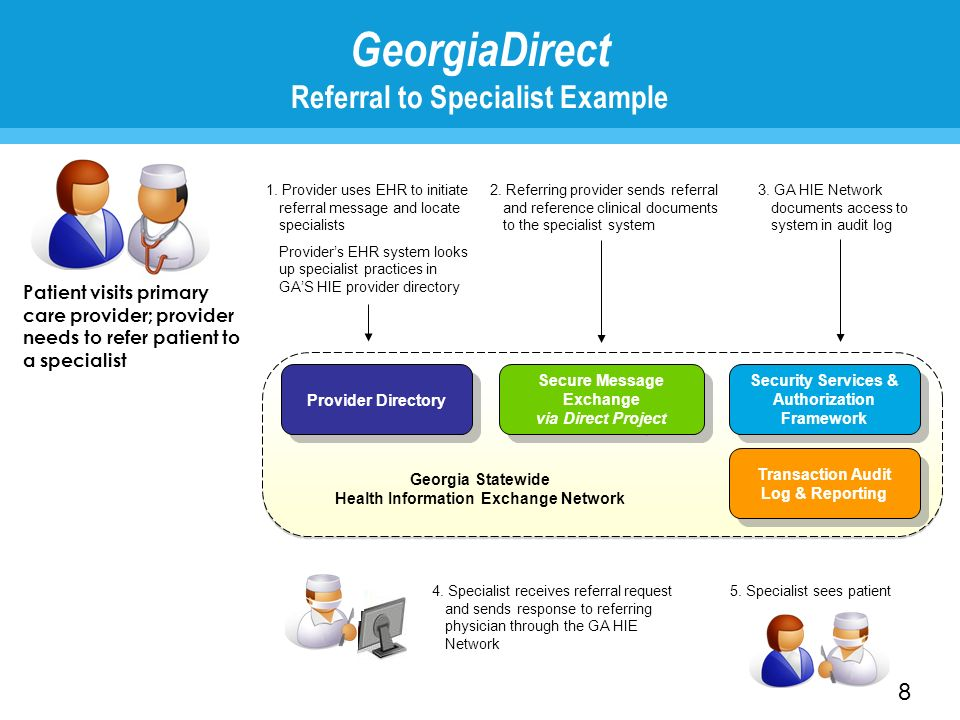 GeorgiaDirect Referral to Specialist Example Patient visits primary care provider; provider needs to refer patient to a specialist 1. Provider uses EH
