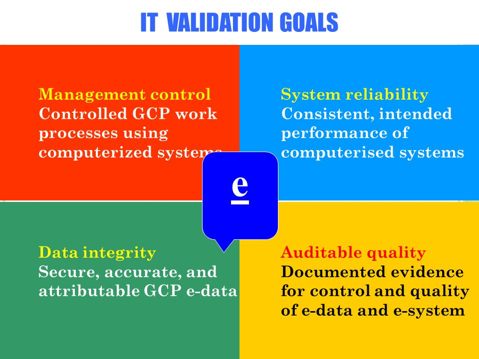 IT VALIDATION GOALS Management control Controlled GCP work processes using computerized systems System reliability Consistent, intended performance of