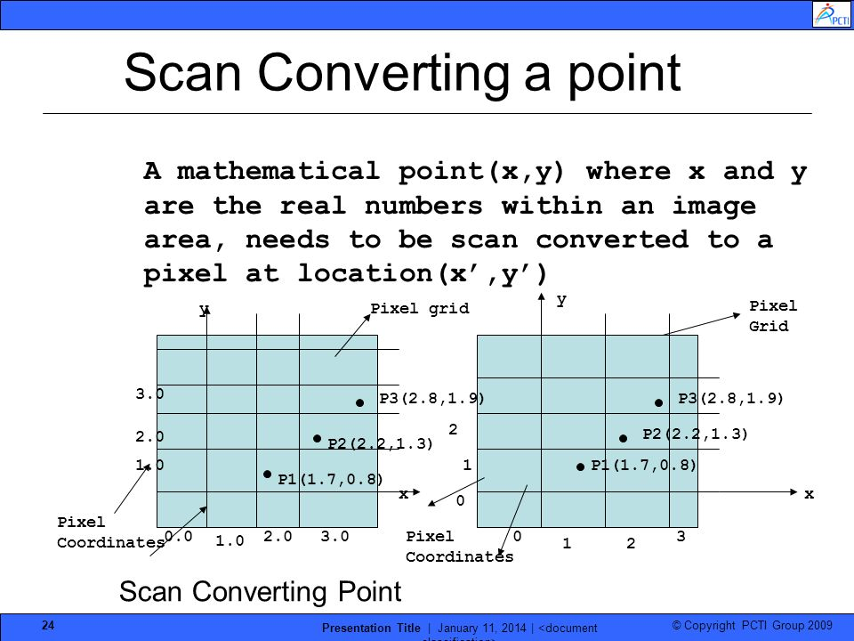 © Copyright PCTI Group 2009 Presentation Title | January 11, 2014 | 24 A mathematical point(x,y) where x and y are the real numbers within an image ar