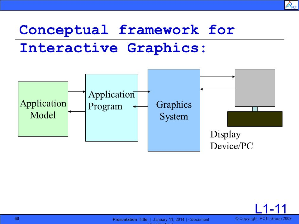 © Copyright PCTI Group 2009 Presentation Title | January 11, 2014 | 68 Conceptual framework for Interactive Graphics: Graphics System Application Mode