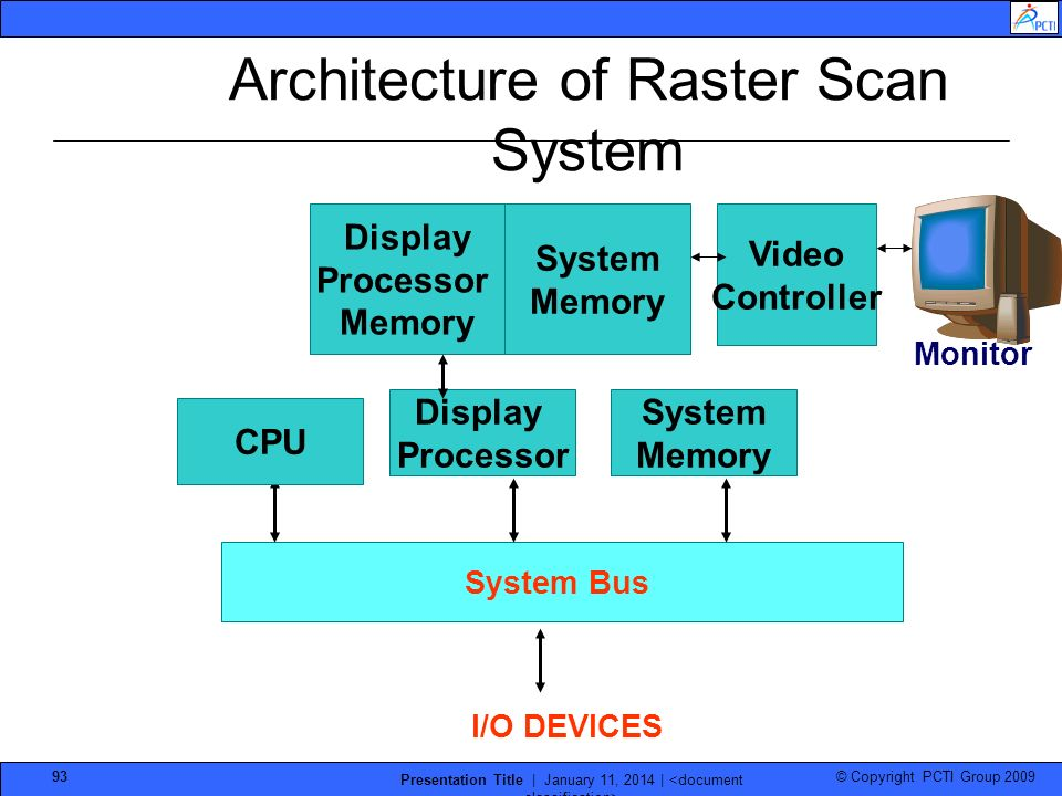 © Copyright PCTI Group 2009 Presentation Title | January 11, 2014 | 93 Architecture of Raster Scan System System Bus I/O DEVICES CPU System Memory Dis