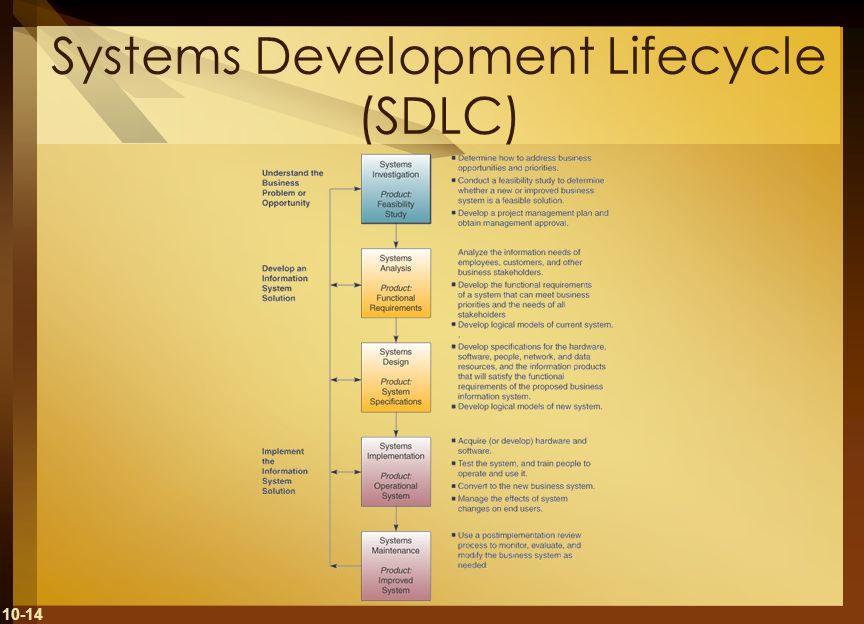 10-14 Systems Development Lifecycle (SDLC)