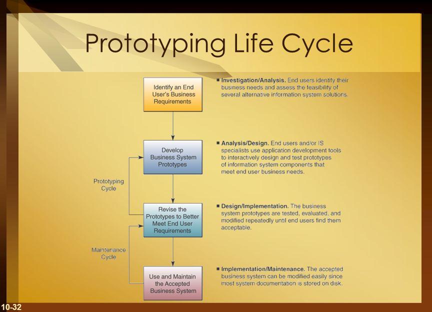 10-32 Prototyping Life Cycle