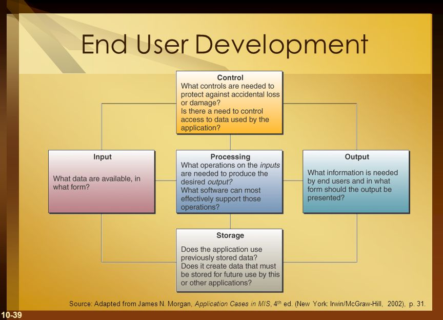 10-39 End User Development Source: Adapted from James N. Morgan, Application Cases in MIS, 4 th ed. (New York: Irwin/McGraw-Hill, 2002), p. 31.