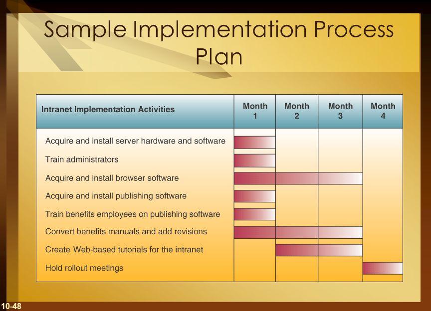 10-48 Sample Implementation Process Plan