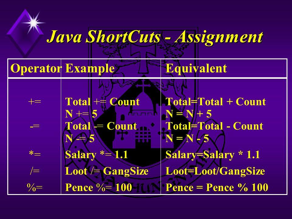 Java ShortCuts - Assignment OperatorExampleEquivalent +=Total += CountTotal=Total + Count N += 5N = N + 5 -=Total -= CountTotal=Total - Count N -= 5N = N - 5 *=Salary *= 1.1Salary=Salary * 1.1 /=Loot /= GangSizeLoot=Loot/GangSize %=Pence %= 100Pence = Pence % 100