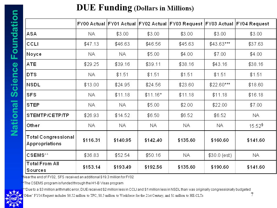 National Science Foundation 7 DUE Funding (Dollars in Millions) *Near the end of FY02, SFS received an additional $19.3 million for FY02 **The CSEMS program is funded through the H1-B Visas program ***Due to a $3 million arithmatic error, DUE received $2 million less in CCLI and $1 million less in NSDL than was originally congressionally budgeted § Other FY04 Request includes $6.52 million to TPC, $8.5 million to Workforce for the 21st Century, and $1 million to HE-CLTs