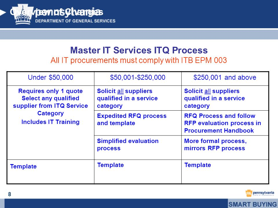8 Master IT Services ITQ Process All IT procurements must comply with ITB EPM 003 Overview of Changes Under $50,000$50,001-$250,000$250,001 and above