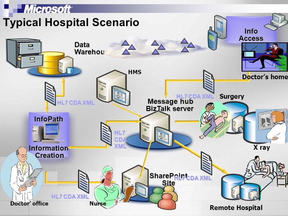 SharePoint Site Typical Hospital Scenario Info Access InfoPath InformationCreation DataWarehouse Message hub BizTalk server HL7 CDA XML X Ray, Surgery X ray Remote Hospital Doctor officeNurse Doctors home HL7 CDA XML HMS HL7 CDA XML