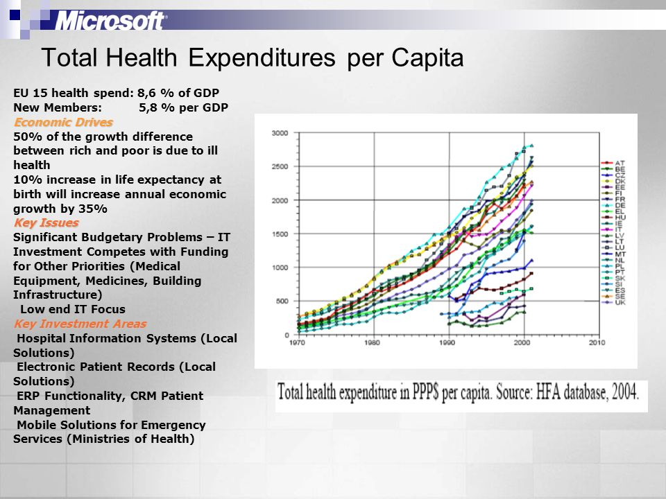 Total Health Expenditures per Capita EU 15 health spend: 8,6 % of GDP New Members: 5,8 % per GDP Economic Drives 50% of the growth difference between