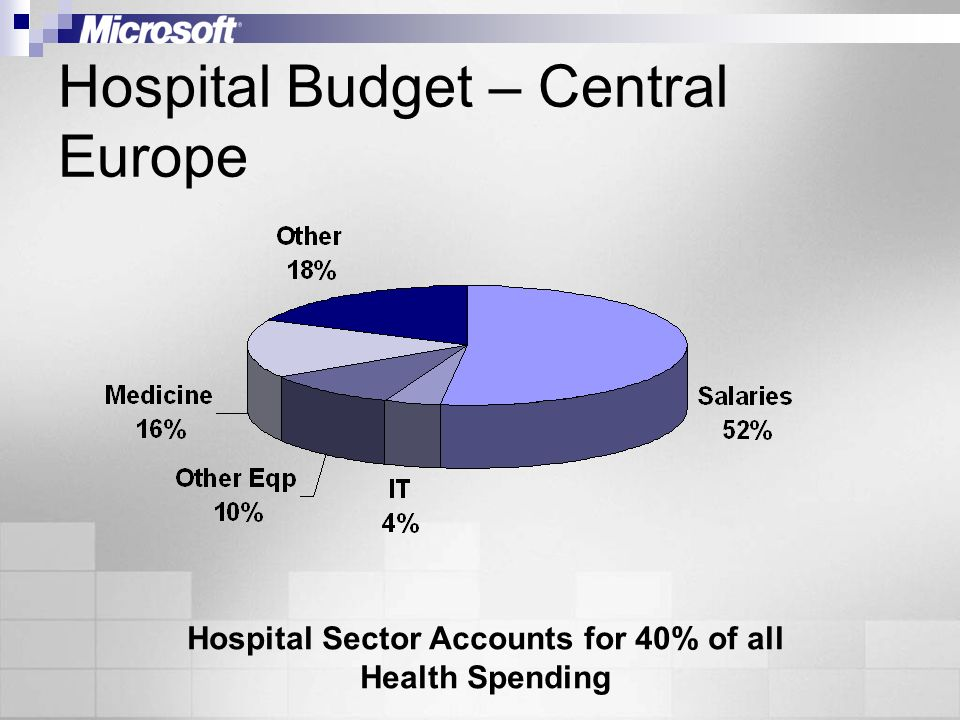Hospital Budget – Central Europe Hospital Sector Accounts for 40% of all Health Spending