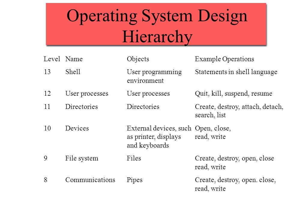 Operating System Design Hierarchy LevelNameObjectsExample Operations 13ShellUser programmingStatements in shell language environment 12User processesUser processesQuit, kill, suspend, resume 11DirectoriesDirectoriesCreate, destroy, attach, detach, search, list 10DevicesExternal devices, suchOpen, close, as printer, displaysread, write and keyboards 9File systemFilesCreate, destroy, open, close read, write 8CommunicationsPipesCreate, destroy, open.