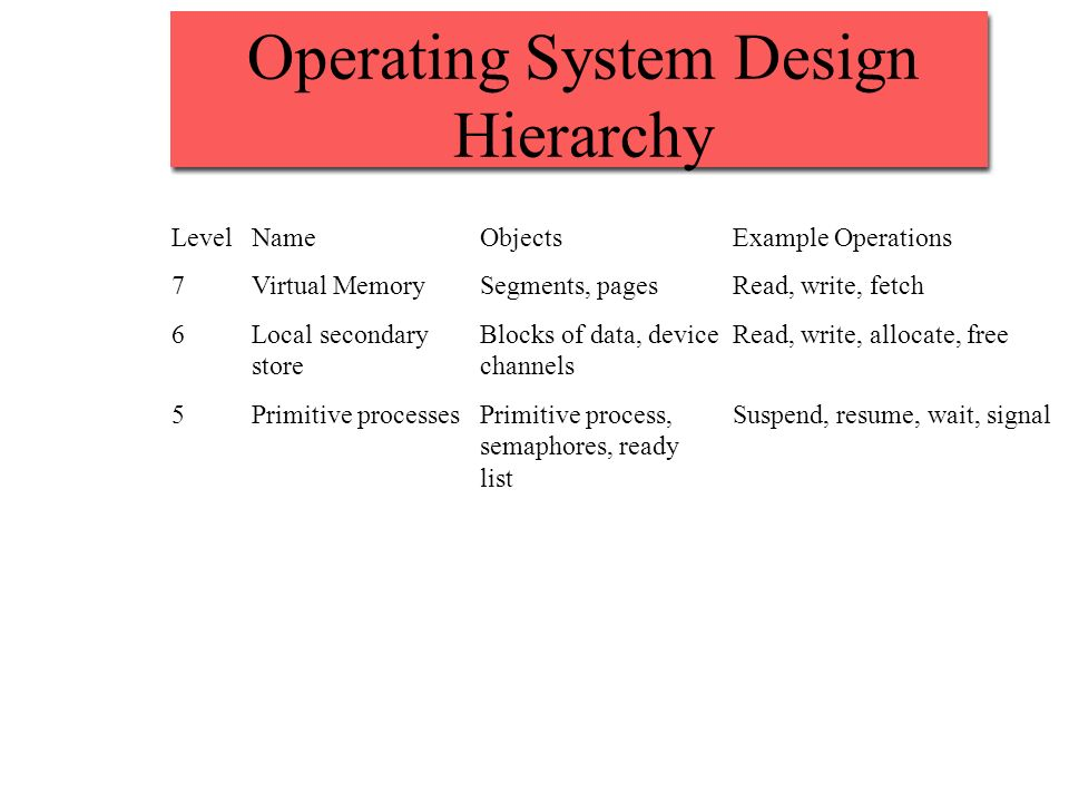 Operating System Design Hierarchy LevelNameObjectsExample Operations 7Virtual MemorySegments, pagesRead, write, fetch 6Local secondaryBlocks of data, deviceRead, write, allocate, free storechannels 5Primitive processesPrimitive process,Suspend, resume, wait, signal semaphores, ready list