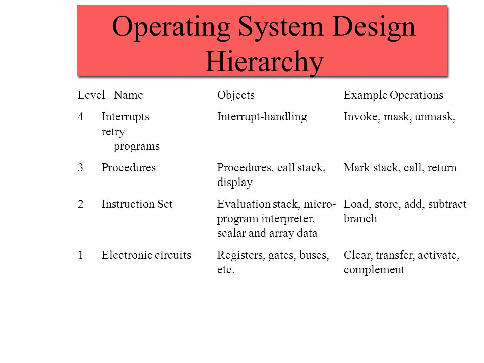 Operating System Design Hierarchy LevelNameObjectsExample Operations 4InterruptsInterrupt-handlingInvoke, mask, unmask, retry programs 3ProceduresProc