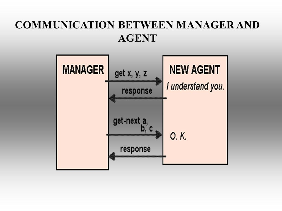 COMMUNICATION BETWEEN MANAGER AND AGENT
