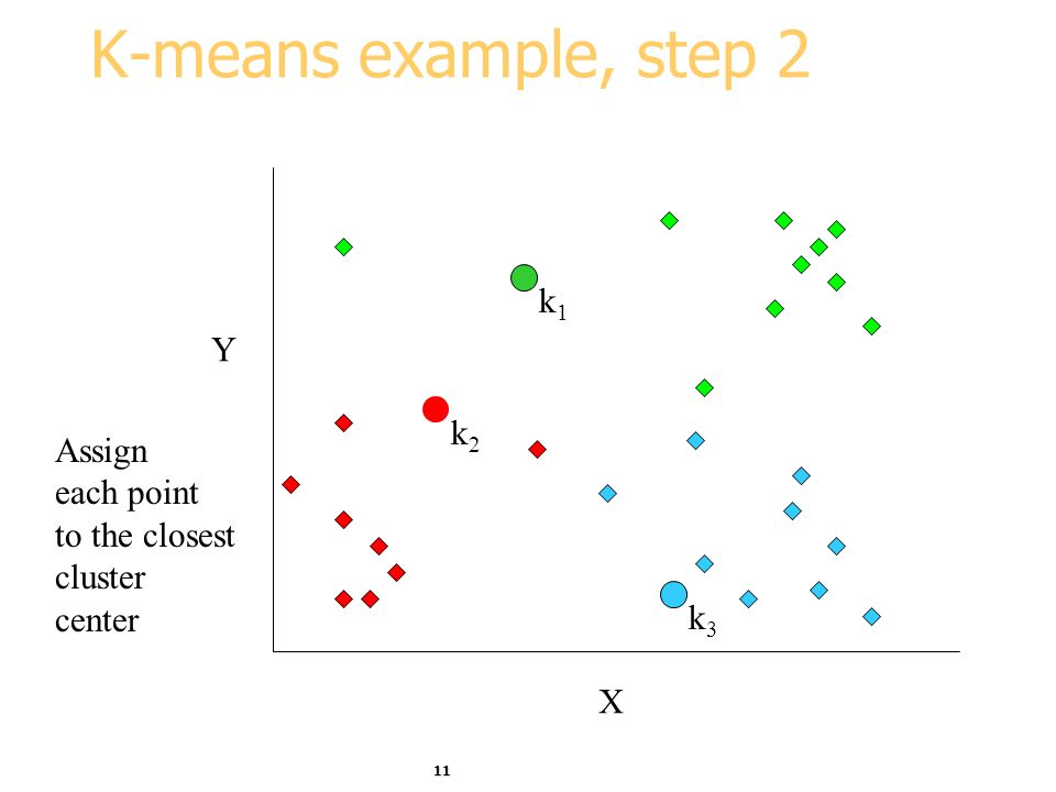 11 K-means example, step 2 k1k1 k2k2 k3k3 X Y Assign each point to the closest cluster center