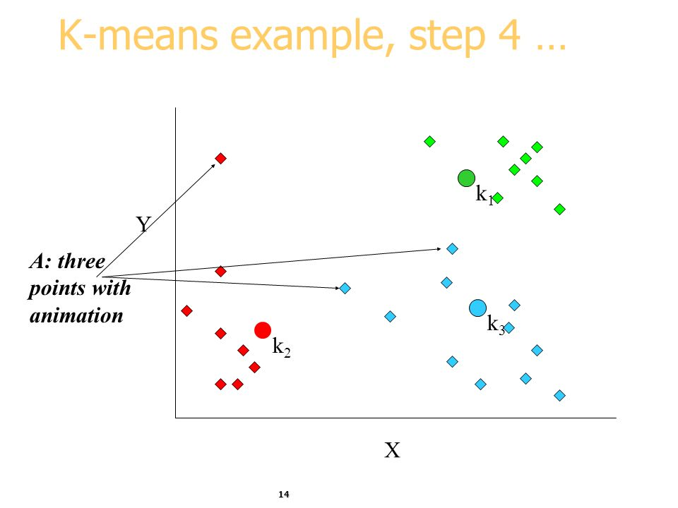 14 K-means example, step 4 … X Y A: three points with animation k1k1 k3k3 k2k2