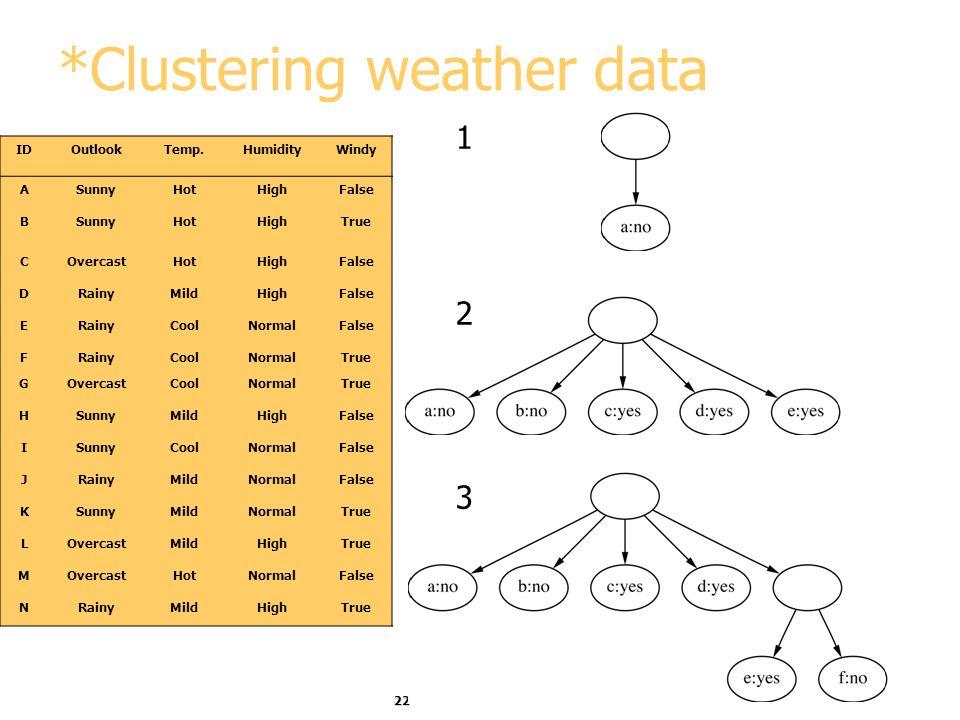 22 *Clustering weather data IDOutlookTemp.HumidityWindy ASunnyHotHighFalse BSunnyHotHighTrue COvercastHotHighFalse DRainyMildHighFalse ERainyCoolNorma