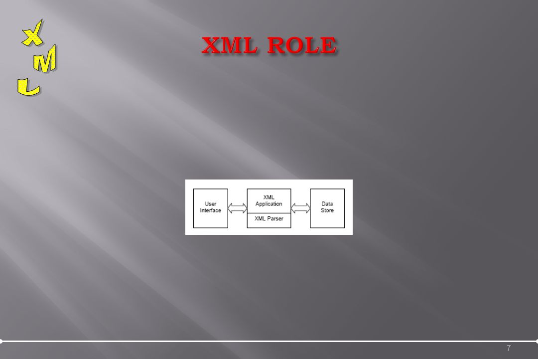 1.XML is used to Exchange Data With XML, data can be exchanged between incompatible systems 2.