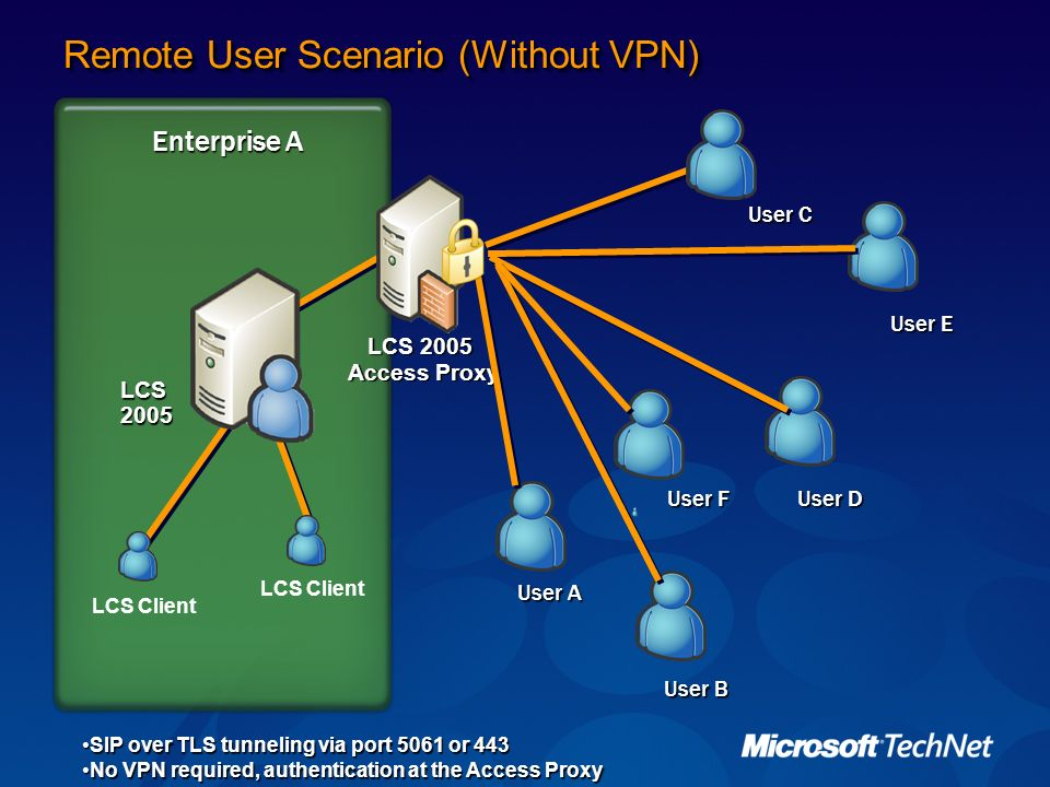 Enterprise A User A Remote User Scenario (Without VPN) LCS 2005 Access Proxy LCS 2005 User C User B User E User D User F SIP over TLS tunneling via po