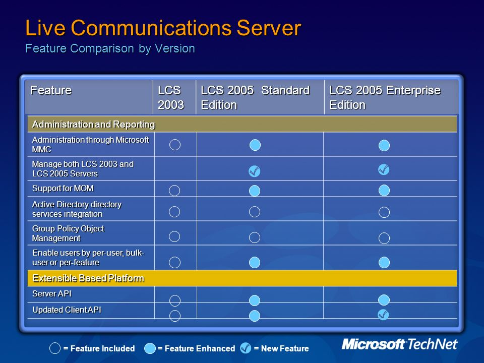 Live Communications Server Feature Comparison by Version Feature LCS 2003 LCS 2005 Standard Edition LCS 2005 Enterprise Edition Administration and Rep